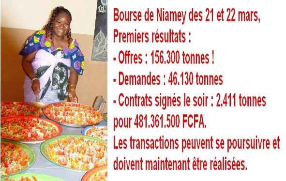 Résultats de le bourse de Niamey