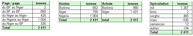 Récapitulatif des transactions de la bourse internationale de Niamey, mars 2012